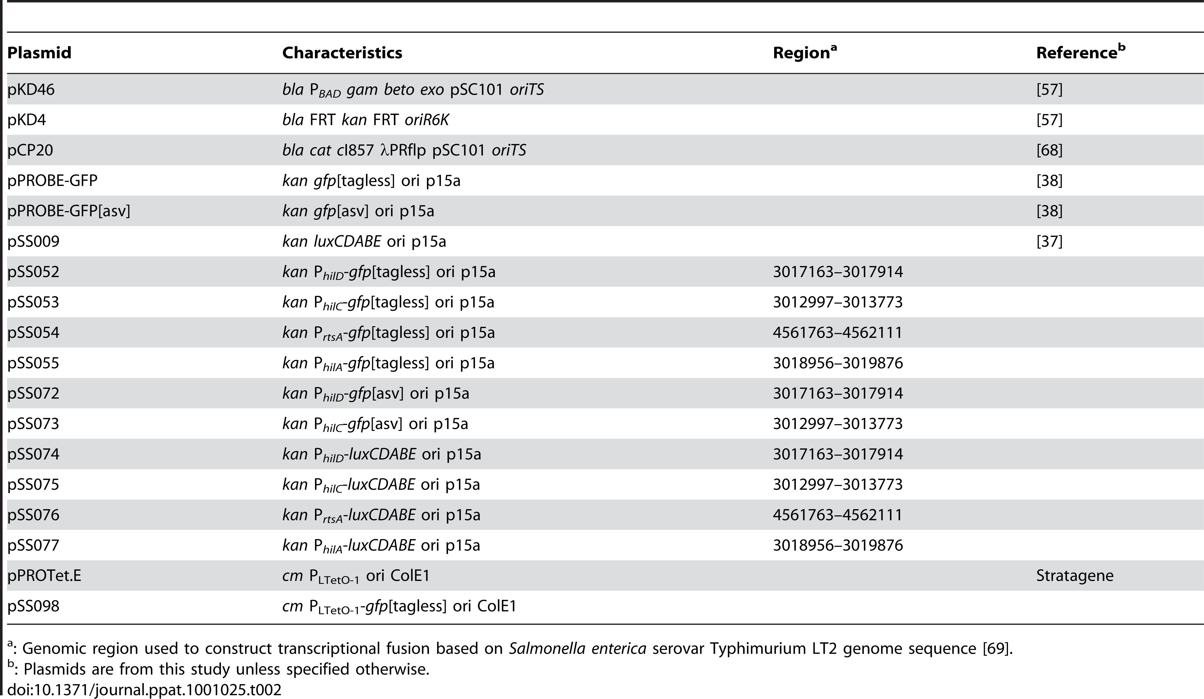 List of plasmids used in this study.