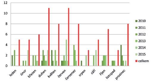 Grafické rozložení počtu prasklých aneuryzmat v jednotlivých měsících v letech 2010–2015