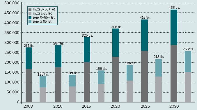 Očekávané počty nových onemocnění nádory ledvin ve světě.
