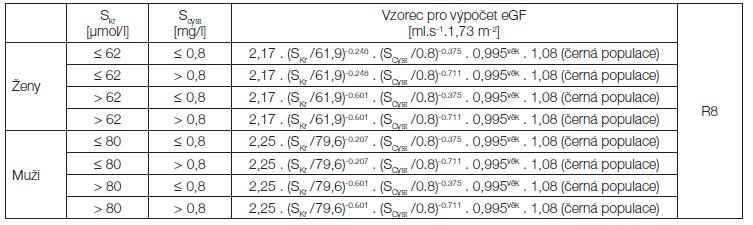 <i>Rovnice CKD-EPI z roku 2012 (kreatinin a cystatin C)</i>