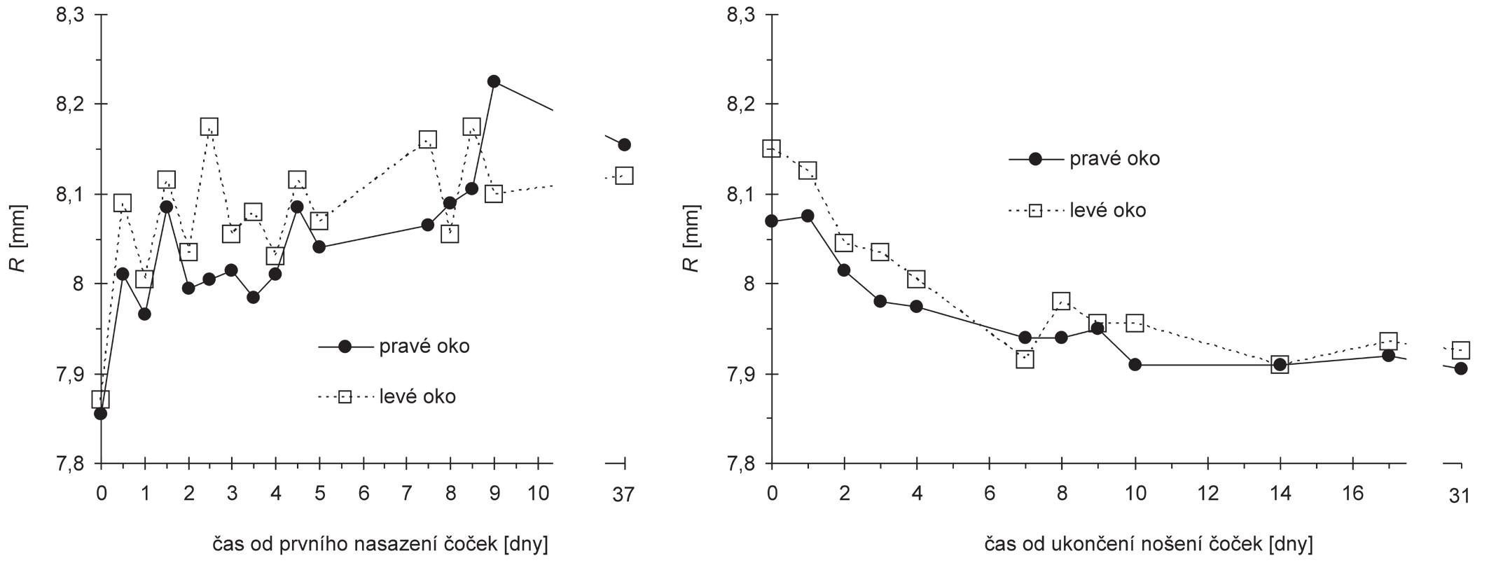 Závislost průměrného centrálního poloměru zakřivení R rohovky na čase měřená od prvního nasazení čoček (vlevo) a od ukončení nošení čoček (vpravo)