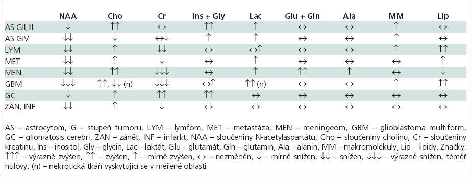 Souhrn změn signálů jednotlivých metabolitů při různých typech onemocnění.