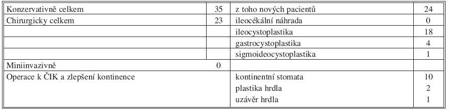 II. období, 1996–2005 (58 pacientů) Tab. 2. Period II, 1996–2005 (58 patients)