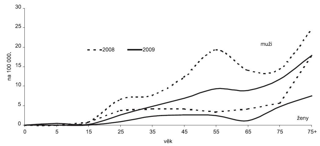 Nové hlášená onemocnění TB plic (nová onemocnění a recidivy) v České republice v letech 2008 a 2008 podle pohlaví a věku