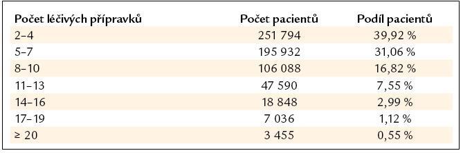 Počty pacientů podle počtů současně užívaných léčivých přípravků (dle [13]).