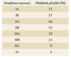 Stadium nemoci a pětileté přežití, databáze SEER, 7. edice AJCC manuál [10]. Tab. 5. Stage of the disease and 5-year survival rate, the SEER database, 7<sup>th</sup> edition AJCC manual [10].