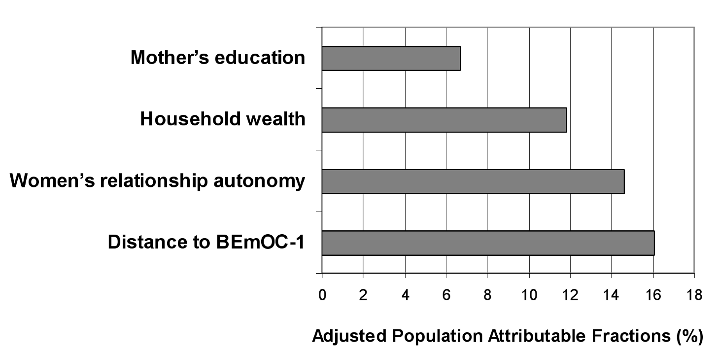 Adjusted PAFs in rural Zambia.