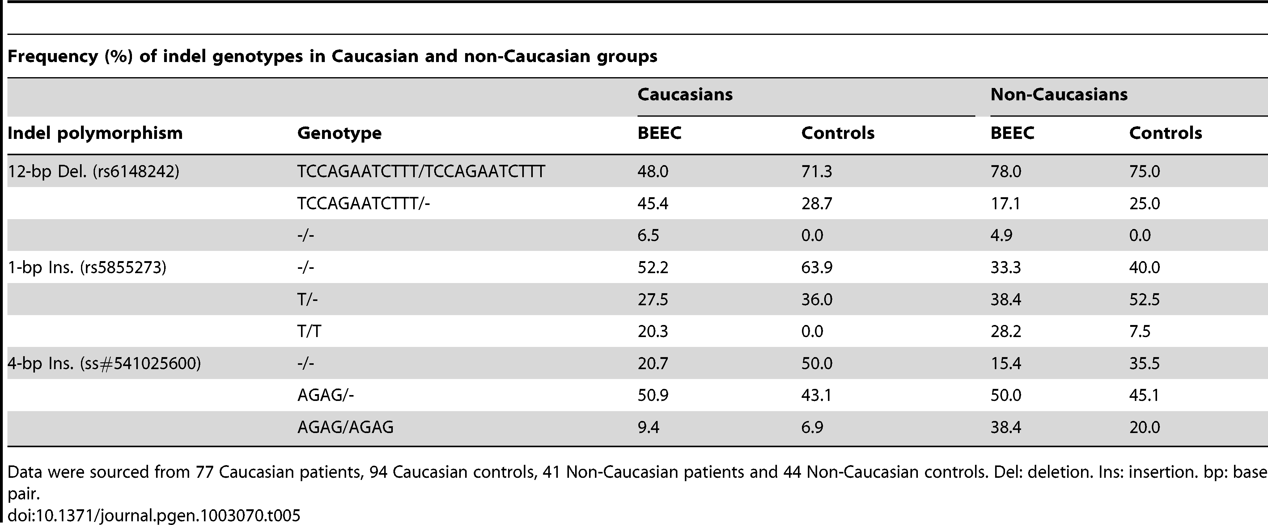 Frequency (%) of indel genotypes in Caucasian and non-Caucasian groups.