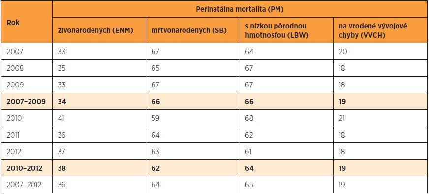 Podiel ENM, SB, LBW a VVCH (%) na perinatálnej mortalite v SR v rokoch 2007–2012