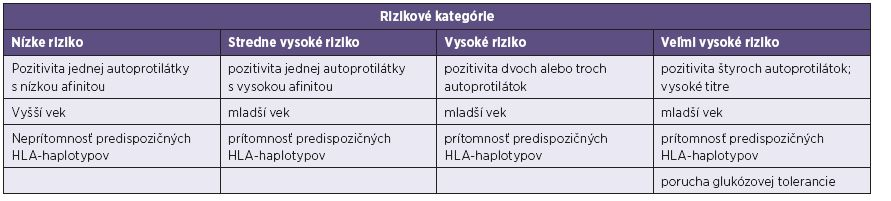 Riziko vzniku diabetes mellitus 1. typu [10, 15]