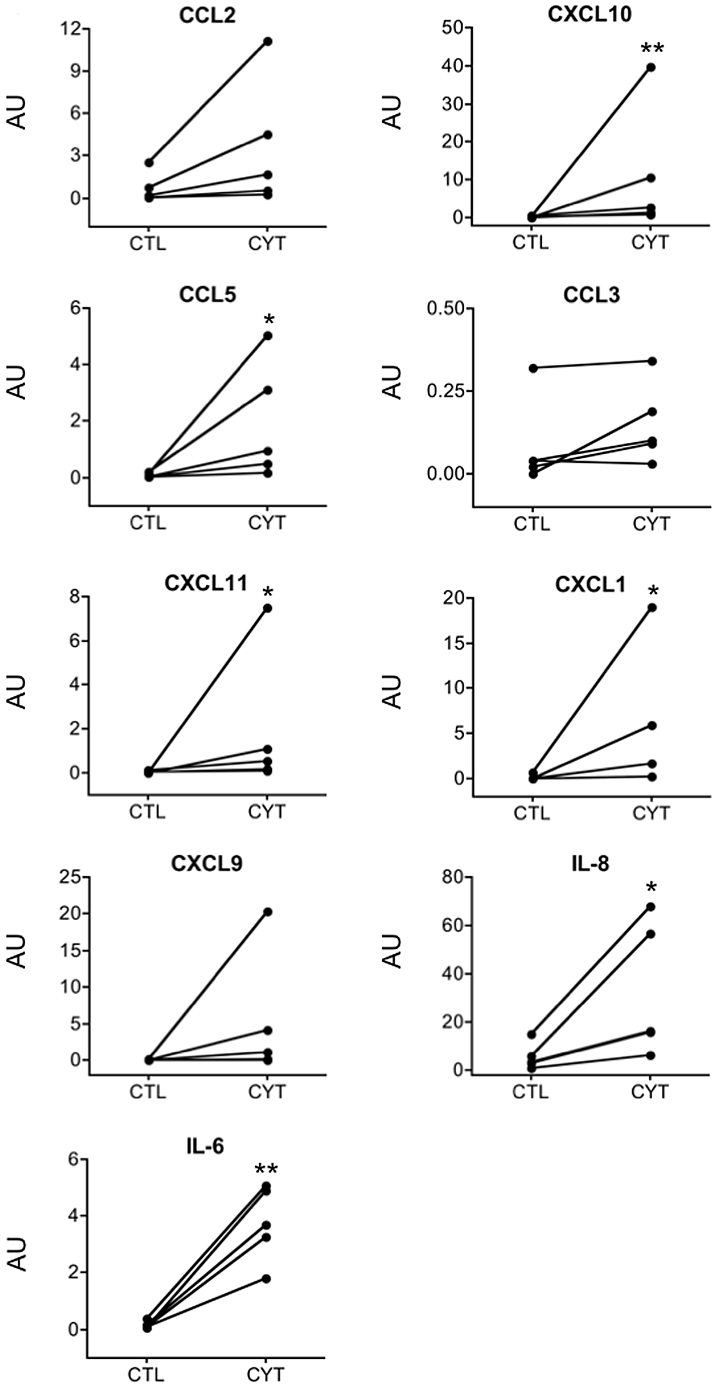 IL-1β+IFN-γ induce chemokine and cytokine protein expression in human islets.