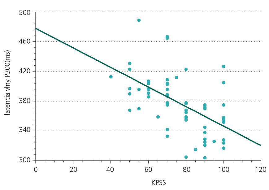 Vzťah medzi latenciou vlny P300 a stupnicou KPSS (r = –0,61, p < 0,01, n = 104).