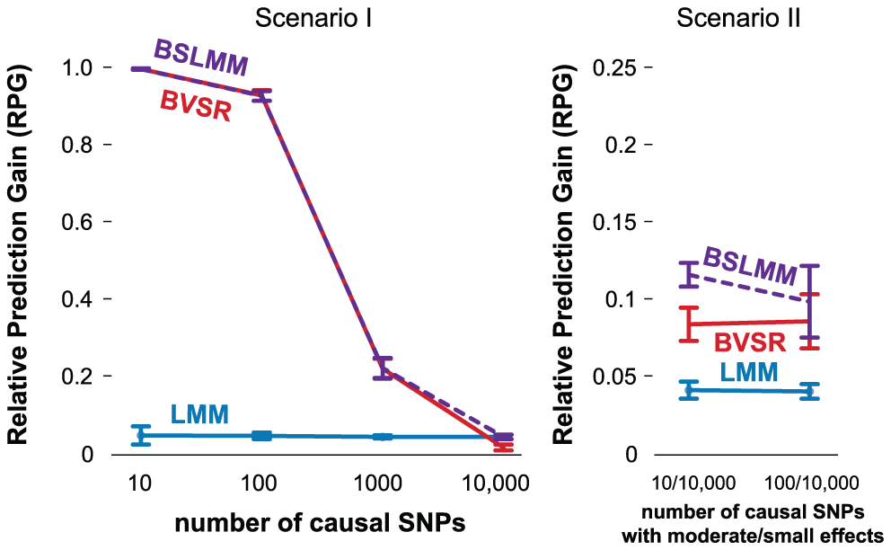 Comparison of prediction performance of LMM (blue), BVSR (red), and BSLMM (purple) in two simulation scenarios, where all causal SNPs are included in the data.