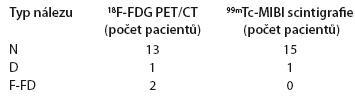 Srovnání výsledků <sup>18</sup>F-FDG PET/CT a <sup>99m</sup>Tc-MIBI scintigrafie ve skupině asymptomatických pacientů s MM (st. I) bez nutnosti léčby (n = 16).