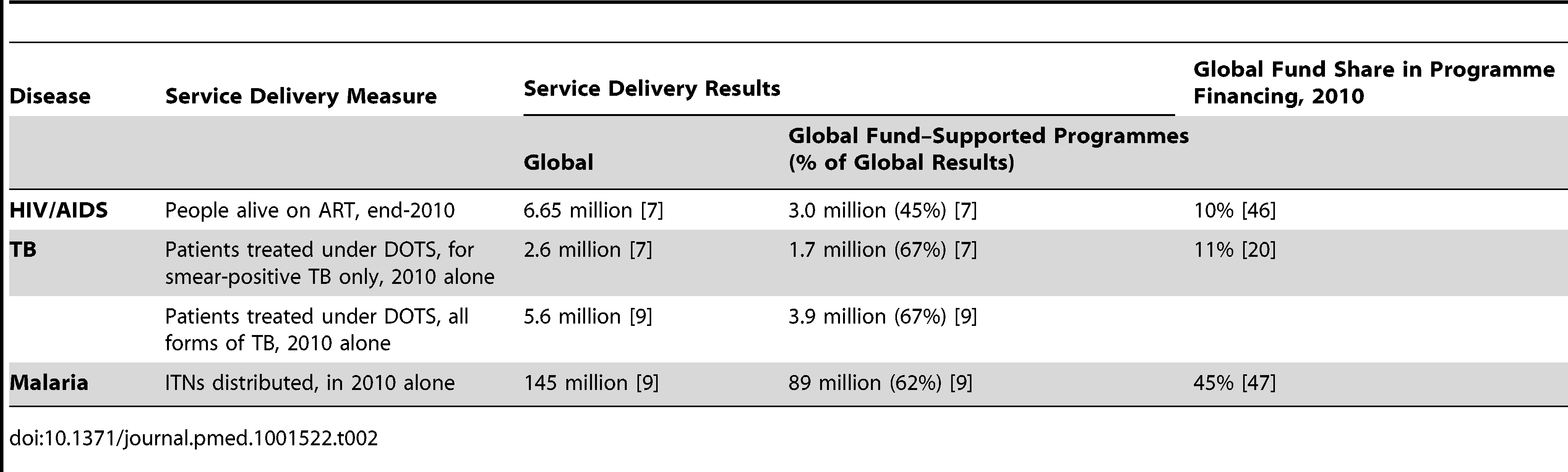 Global Fund's share in service delivery results and programme financing, low- and middle-income countries.