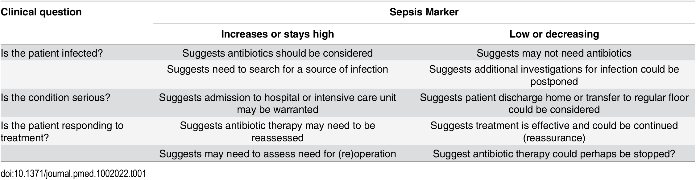 How a biomarker, levels of which increase in sepsis, can be used to answer clinically important questions.