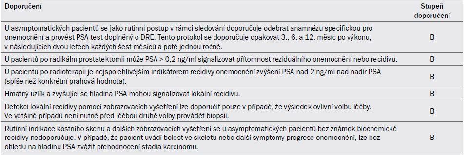 17.1. Guidelines pro sledování po léčbě s kurativním záměrem.