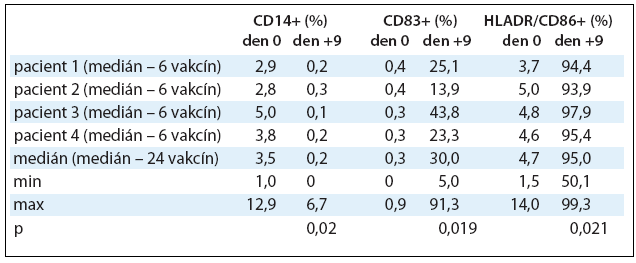 Imunofenotypizace dendritických buněk naložených Id-proteinem. Po celou dobu kultivace v den 0, +5 a +9 byl monitorován imunofenotyp DCs na průtokovém cytometru. V tabulce jsou zaznamenány vybrané povrchové antigeny a změny v jejich expresi v den 0 a +9 pro 24 vyrobených vakcín. Hodnoty jsou vyjádřeny pomocí mediánu, minima a maxima.