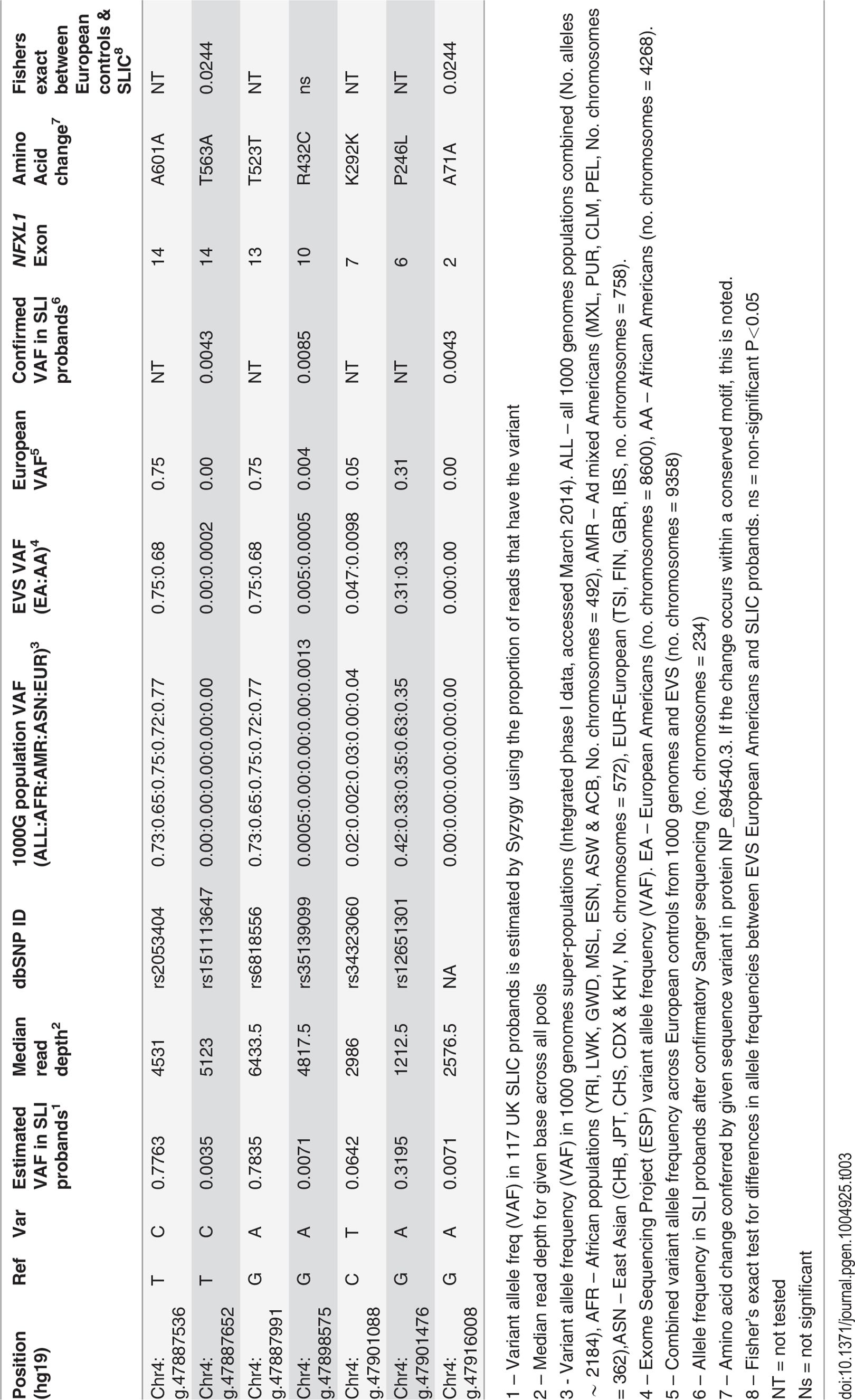 <i>NFXL1</i> coding variants observed in 117 UK (SLIC) probands affected by SLI.