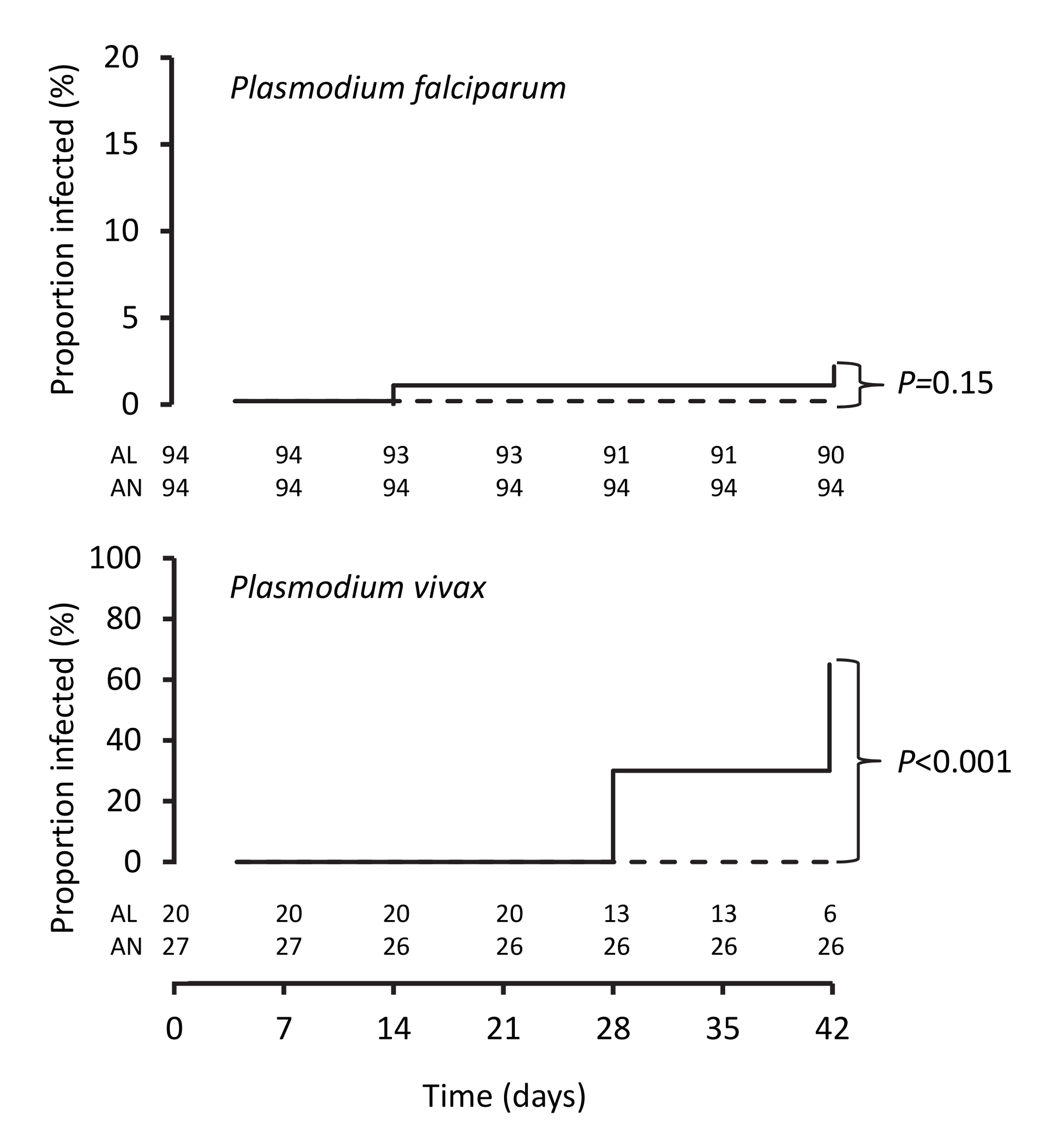 Kaplan-Meier plots showing percentages of patients positive for PCR-corrected <i>P. falciparum</i> and for PCR-uncorrected <i>P. vivax</i> after treatment.