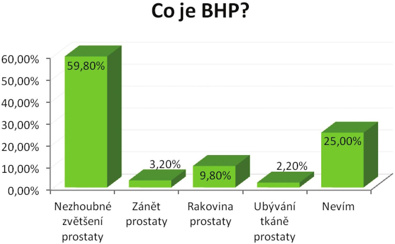 Význam pojmu BHP dle respondentů Graph 1: The meaning of the term benign prostatic hyperplasia according to the respondents