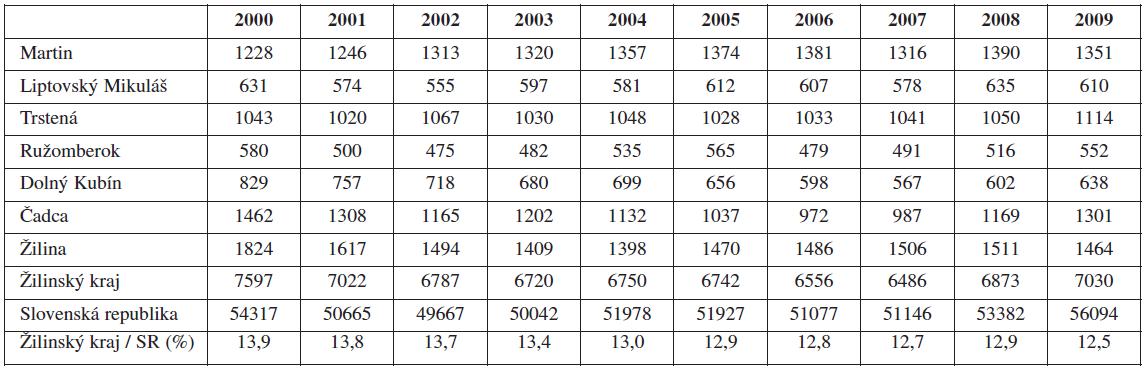 Počet narodených detí v Žilinskom kraji (2000-2009)