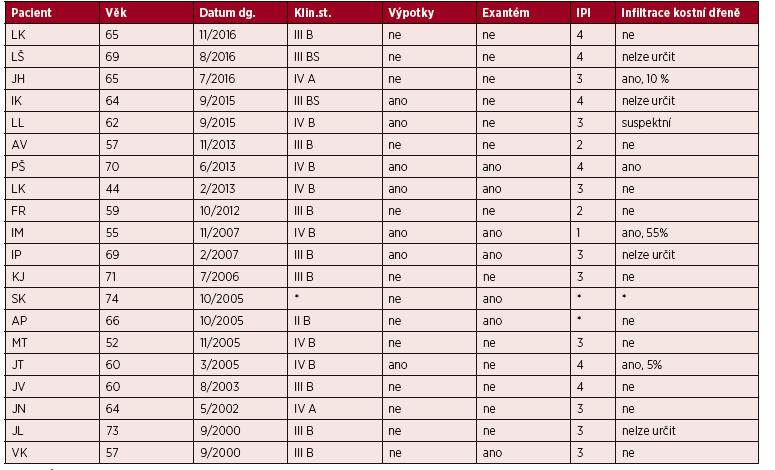 Klinická charakteristika souboru pacientů s AITL léčených na IHOK v letech 2000–2016