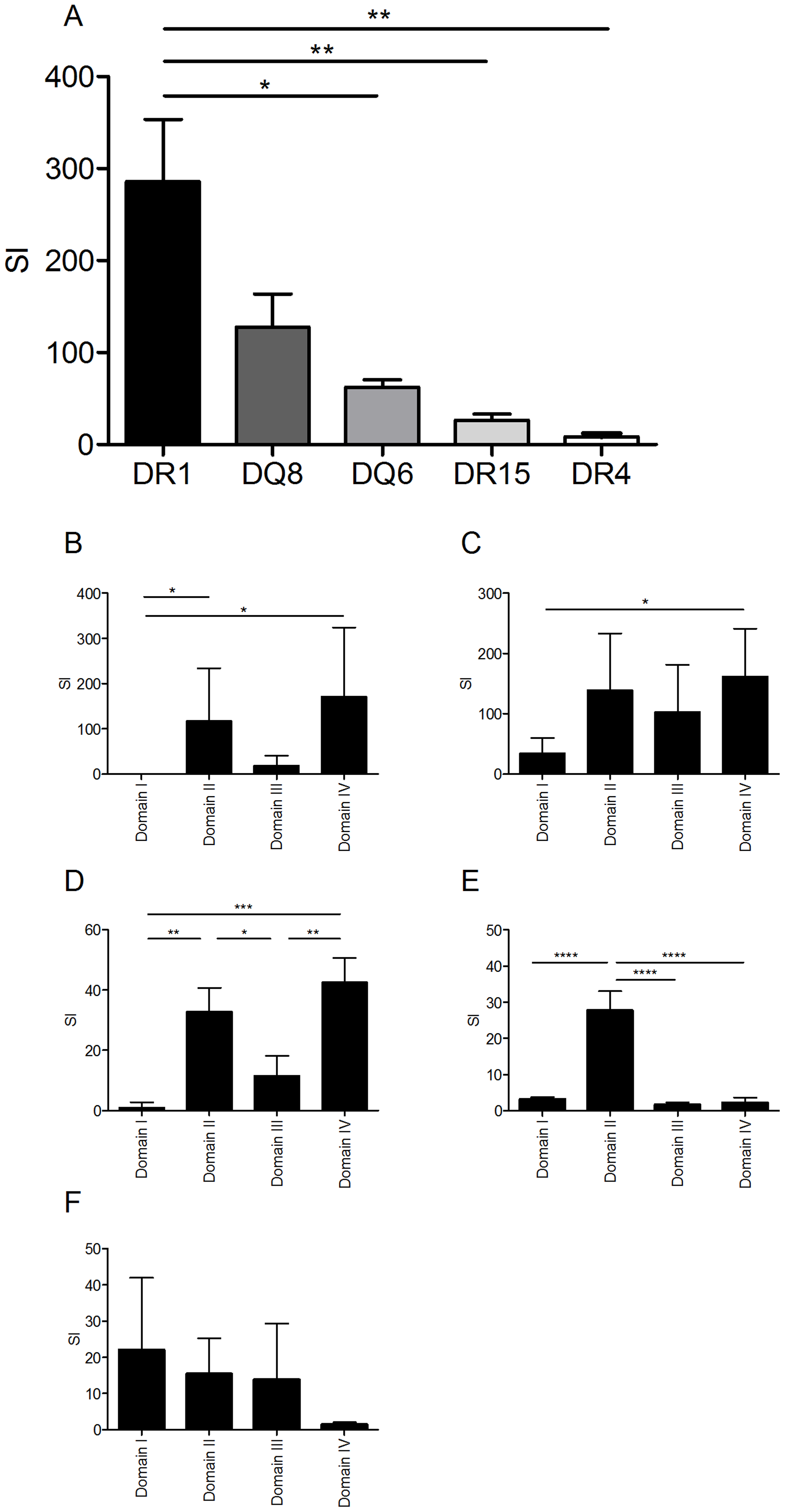 HLA transgenic mice immunized with LF generate an antigen-specific memory response to the LF protein and domains which follows an HLA hierarchy and predominantly focuses upon domains II and IV.