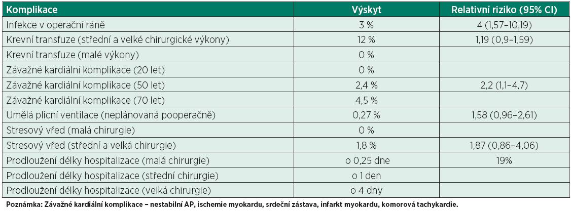 Základní rizika spojená s hypotermií [10]