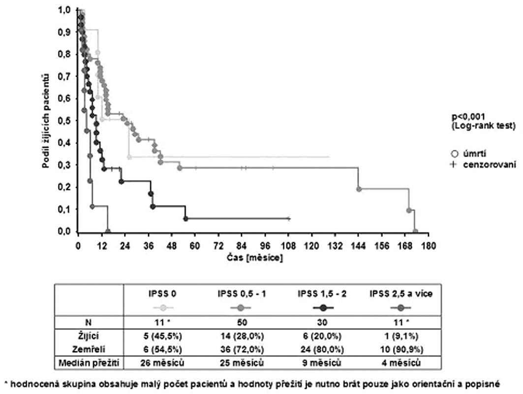Celkové přežití pacientů podle IPSS.