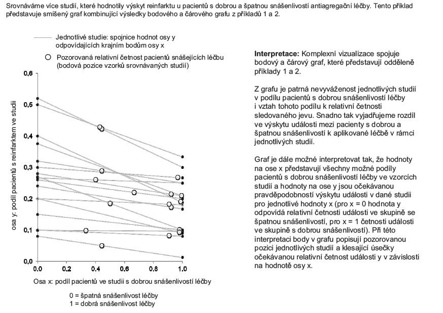 Příklad 3. Komplexní vizualizace výstupů více nezávislých studií dle práce Rücker a Schumacher (2008).