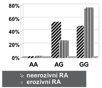 Zastoupení GG genotypu proti ostatním genotypům (AA + AG) polymorfismu - 308 G/A v genu pro TNFα v souborech s neerozivní a erozivní RA.