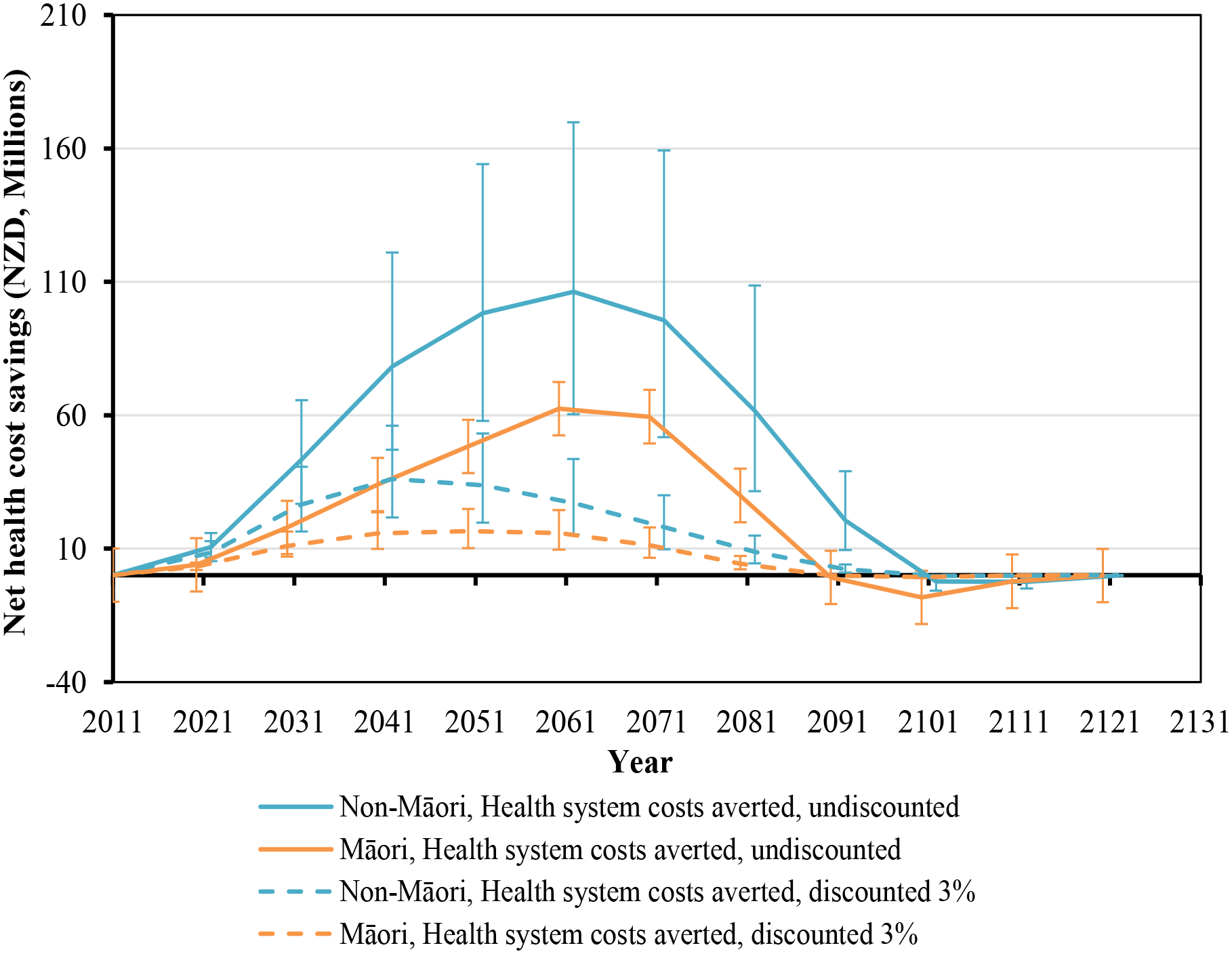 Projected net health system cost savings by future year for 10% per annum tax increases from 2011 to 2031, by sex and ethnicity (in the 2011 cohort of the New Zealand population without replacement).