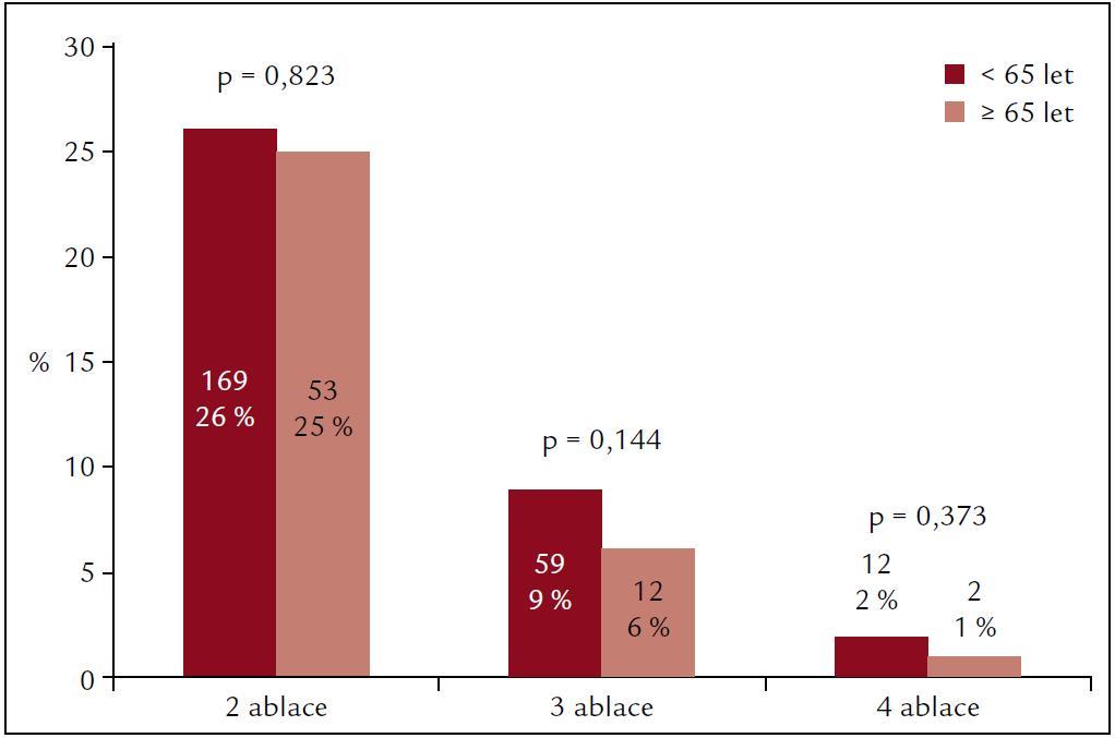 Srovnání počtu opakovaných výkonů. Nižší počet pacientů se 2, 3 a 4 ablačními výkony ve skupině ≥ 65 let nebyl signifikantní.