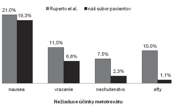Porovnanie výskytu jednotlivých nežiaducich účinkov metotrexátu.