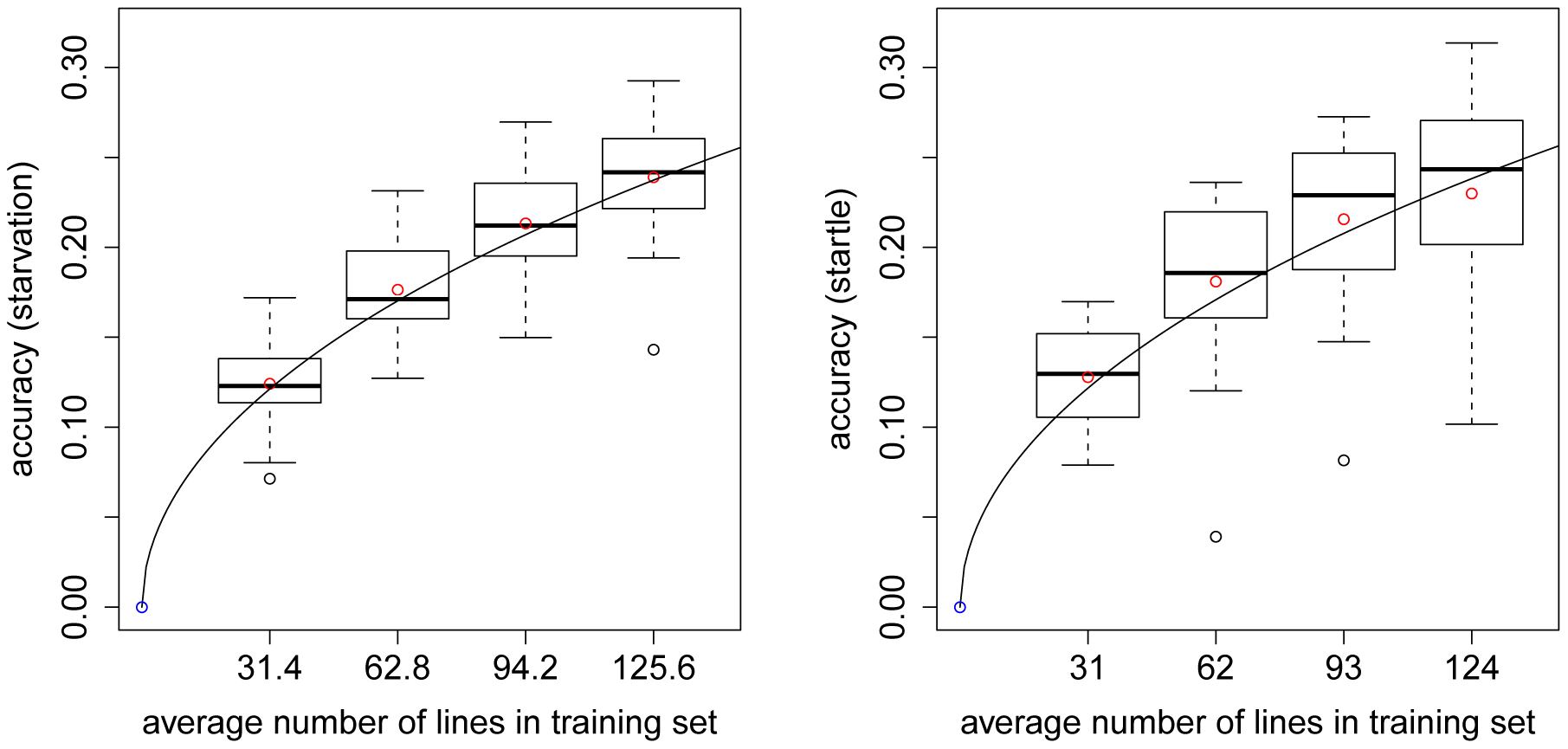 Accuracy of prediction of GBLUP for CVs with different numbers of lines in the training set.