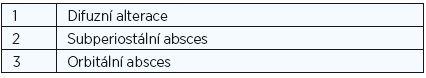 Modifikovaná klasifikace dle Chroboka a Vokurky (1998).