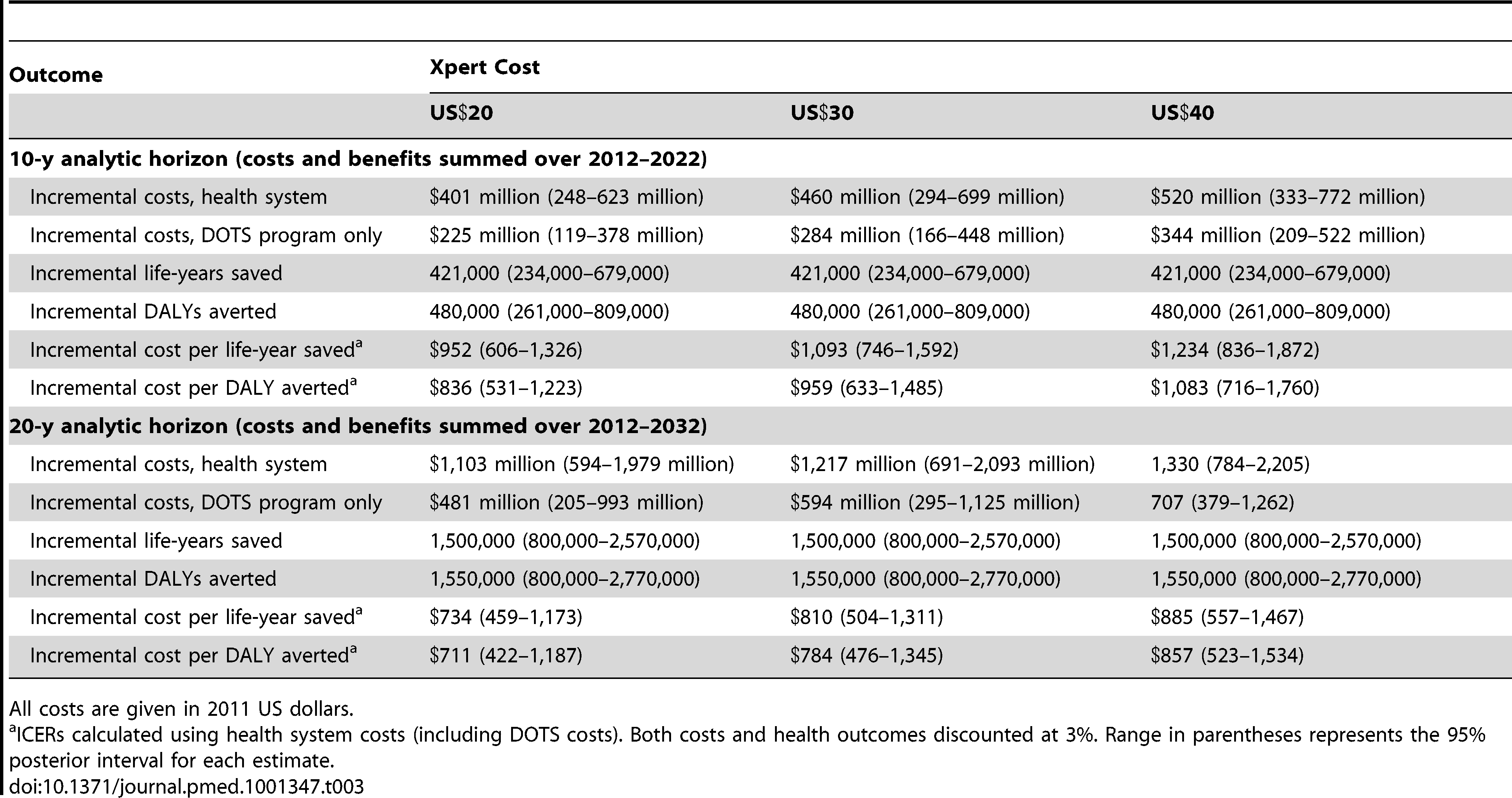 Cost-effectiveness results for Xpert algorithm compared to status quo algorithm in southern Africa.