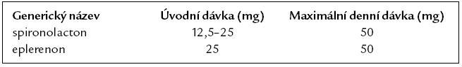 Doporučené denní dávky blokátorů aldosteronu při chronickém srdečním selhání.