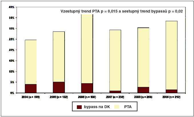 Cévní intervence perkutánní transluminální angioplastika (PTA) a bypassy na dolních končetinách u pacientů hospotalizovaných v Centru diabetologie v letech 2004 – 2009