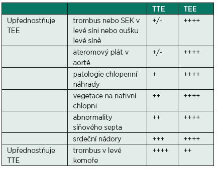 Senzitivita TTE a TEE pro jednotlivé patologické stavy v srdečních dutinách