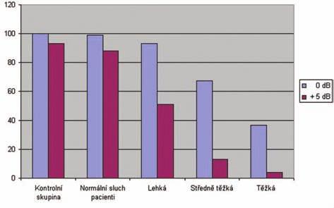 Větná srozumitelnost s hovorovým šumem - pacienti bez rozlišení věku bez sluchadla.