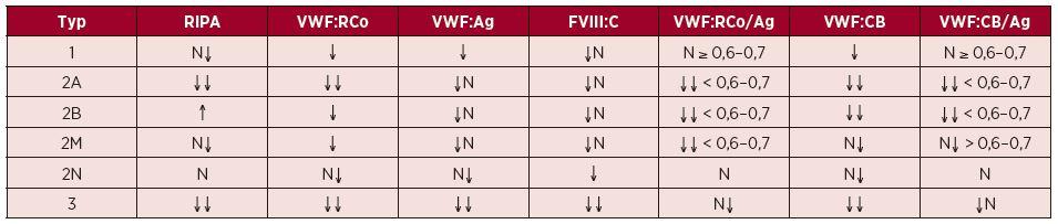 Nálezy specifických a diskriminačních testů u jednotlivých typů VWCH