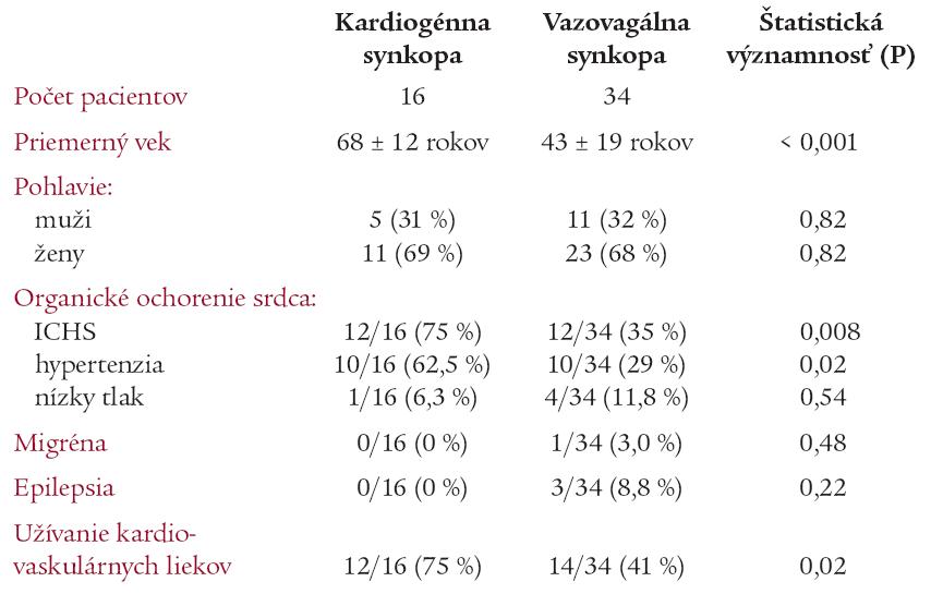 Demografické údaje a osobná anamnéza.