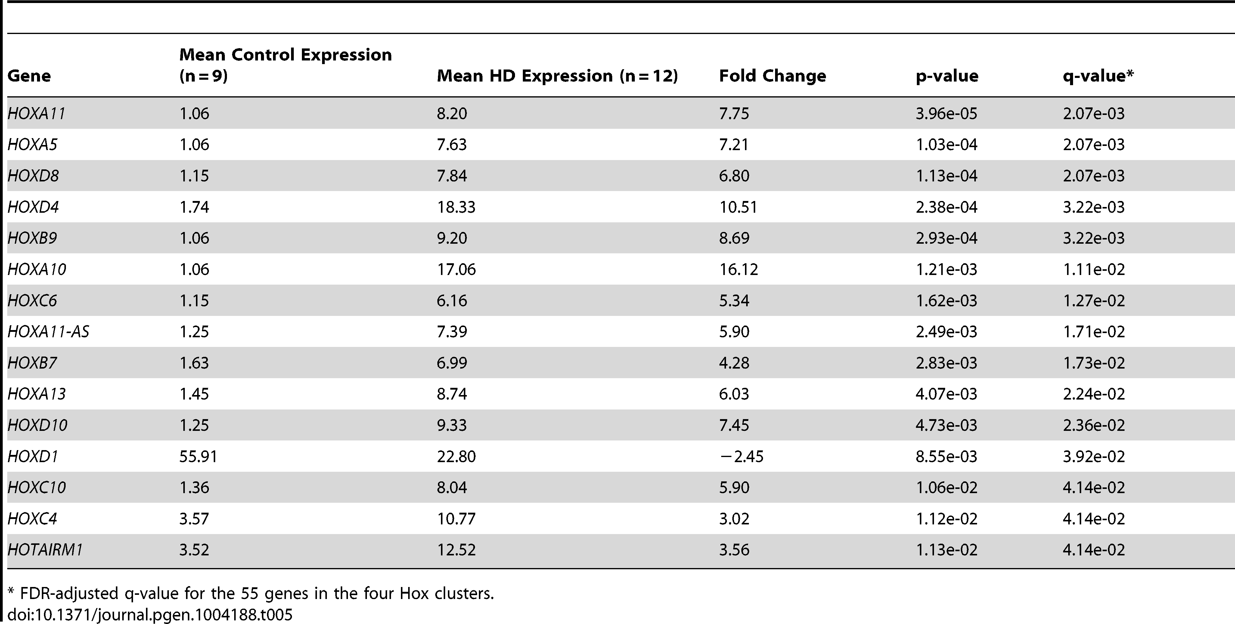 Differential expression of Hox cluster genes in HD.