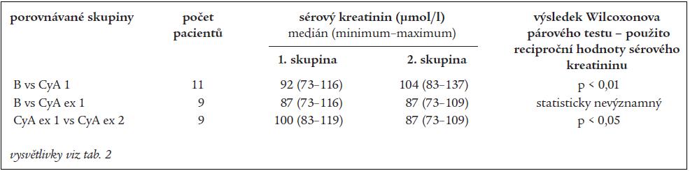 Vývoj sérového kreatininu u podskupiny pacientů refrakterních na chlorambucil.