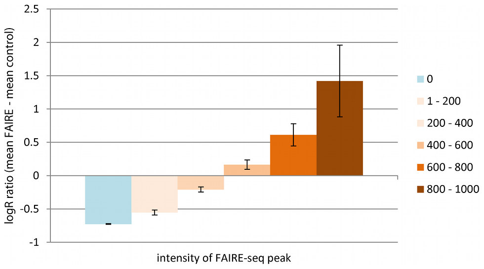 Correlation of FAIRE LogR Ratio with FAIRE-seq Peaks.