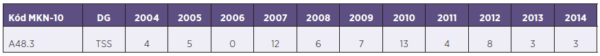 Absolutní počet diagnostikovaných případů TSS v ČR v jednotlivých letech 2004–2014