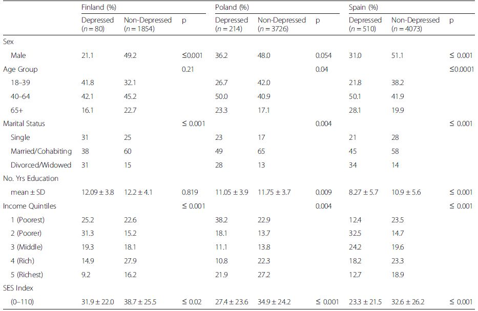 Demographic characteristics of the COURAGE study sample, stratified by depression status, and by country