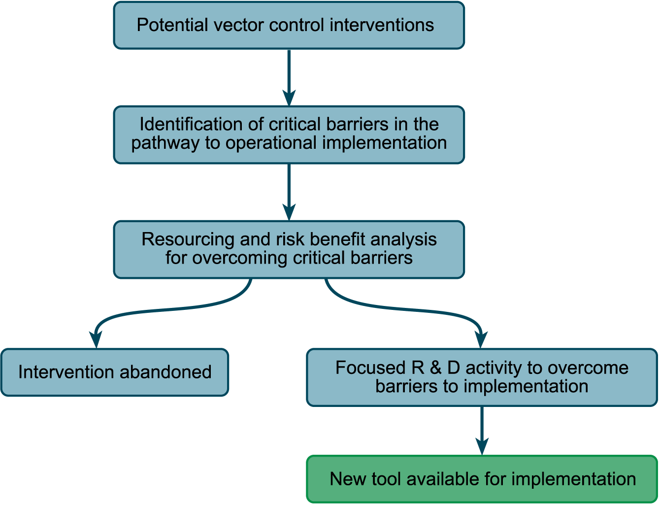 A scheme for the analysis of the development status of the different interventions; similar schemes are used in the commercial development of drugs, for example.